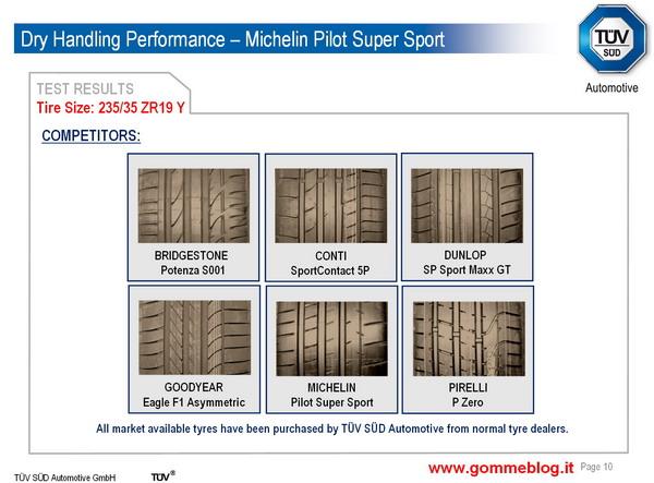 Test TUV pneumatici 235/35 ZR19. Michelin Pilot Super Sport contro i competitors più importanti 1
