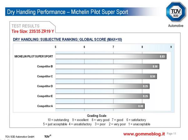 Test TUV pneumatici 235/35 ZR19. Michelin Pilot Super Sport contro i competitors più importanti 2