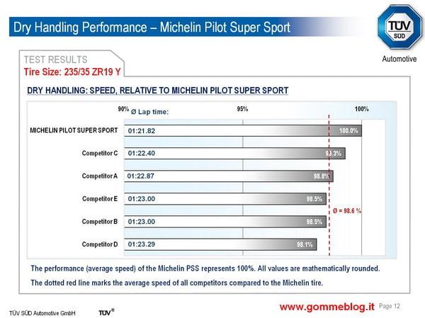 Test TUV pneumatici 235/35 ZR19. Michelin Pilot Super Sport contro i competitors più importanti 3
