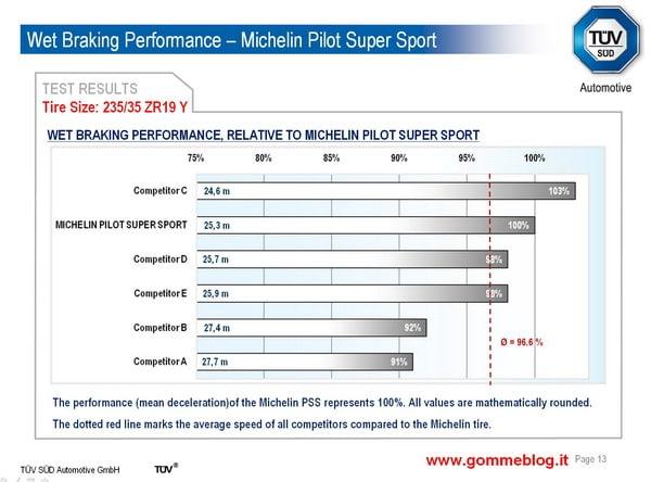 Test TUV pneumatici 235/35 ZR19. Michelin Pilot Super Sport contro i competitors più importanti 4