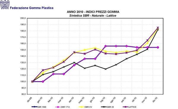 L'aumento delle materie causa la crescita dei prezzi dei pneumatici