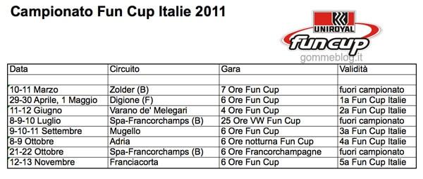 Fun Cup Italie 2011: Tutte le novità 2