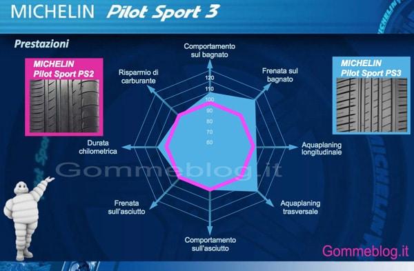 Michelin Pilot Sport 3: per quali automobilisti ed auto sono pensati? 1