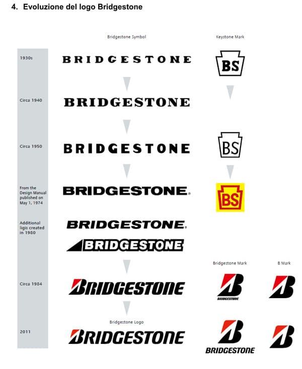 """Bridgestone annuncia """"L'Essenza Bridgestone"""" ed il nuovo logo 3"""