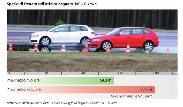 Test Pneumatici Audi A Test TCS Pneumatici estivi 2011: 175/65 R14 T