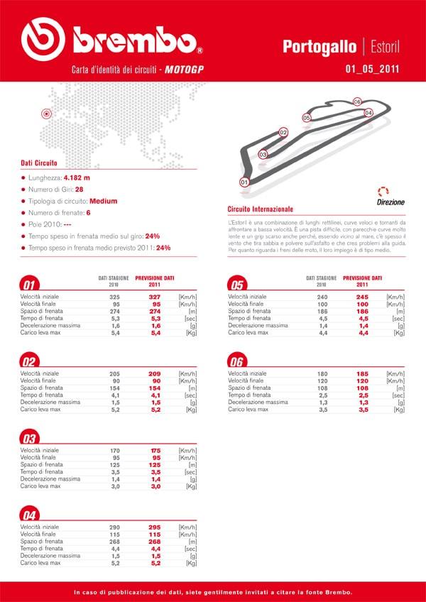 Pneumatici Bridgestone per il Gran Premio del Portogallo MotoGP 1