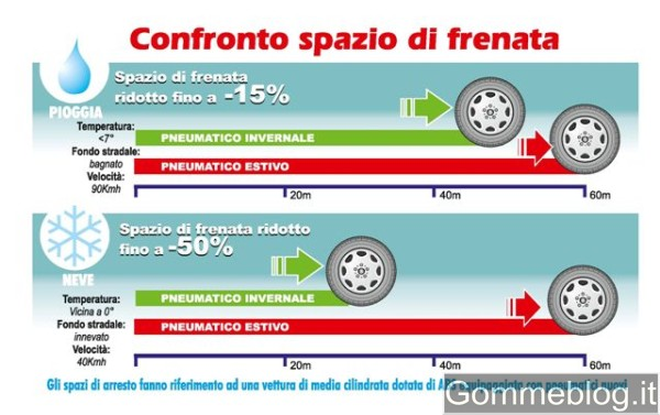 """Pneumatici Sotto Controllo: presentata oggi l'iniziativa """"Vacanze Sicure 2011"""" 2"""