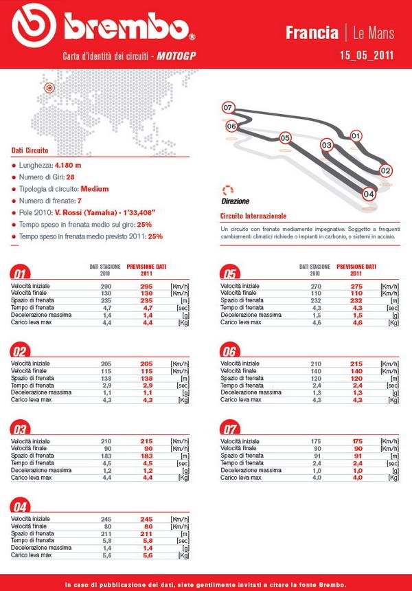 Pneumatici Bridgestone per il Gran Premio di Francia MotoGP 1