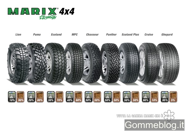 Pneumatici 4×4 Marix Ecology: gamma off-road by Marangoni