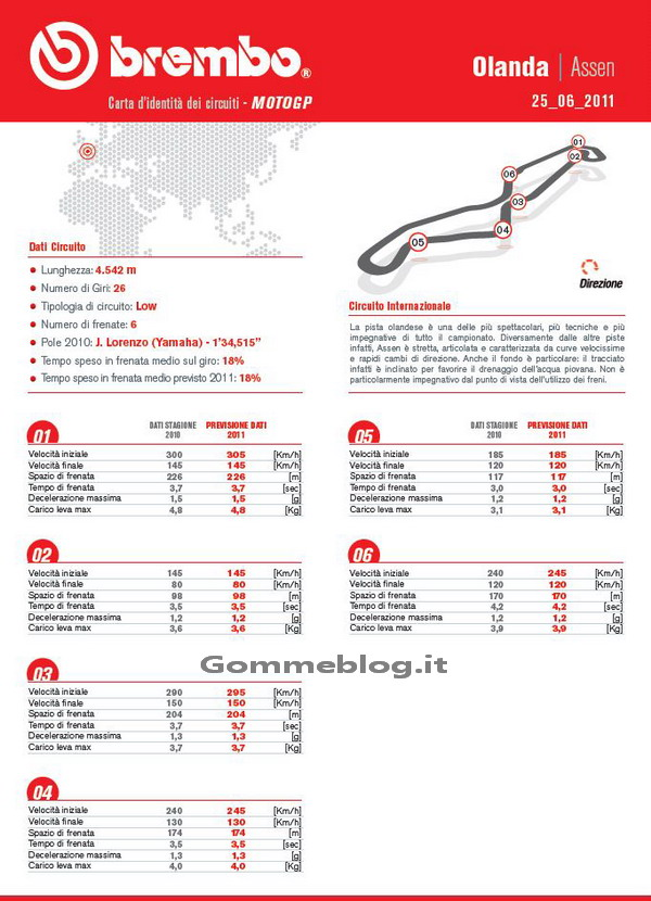 Pneumatici Bridgestone per il Gran Premio Olanda - Assen MotoGP 2011 1