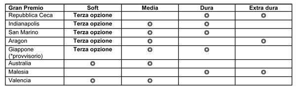 Bridgestone MotoGP: proposta di revisione del sistema di assegnazione dei pneumatici 2