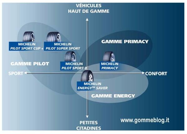 Michelin: la capacità di sviluppare pneumatici adatti a tutti gli utilizzi 2