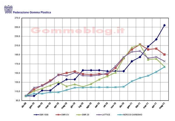 Prezzo dei pneumatici in aumento: materie prime sempre più costose