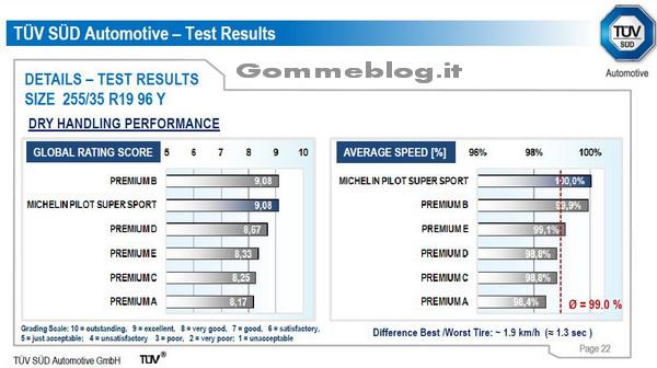 Test pneumatici 2011 TUV 255/35 R19 4