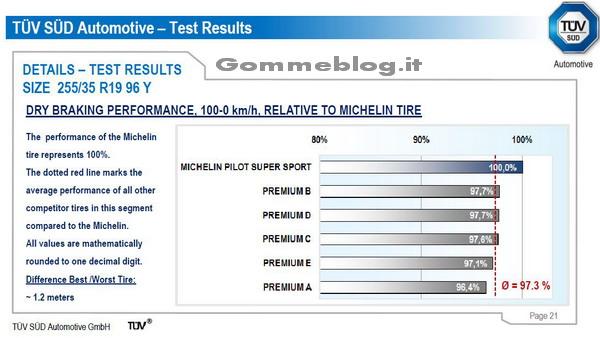 Test pneumatici 2011 TUV 235/35 R19 (Audi TT) 3