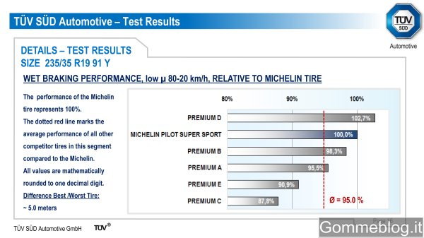 Test pneumatici 2011 TUV 235/35 R19 (Audi TT) 2