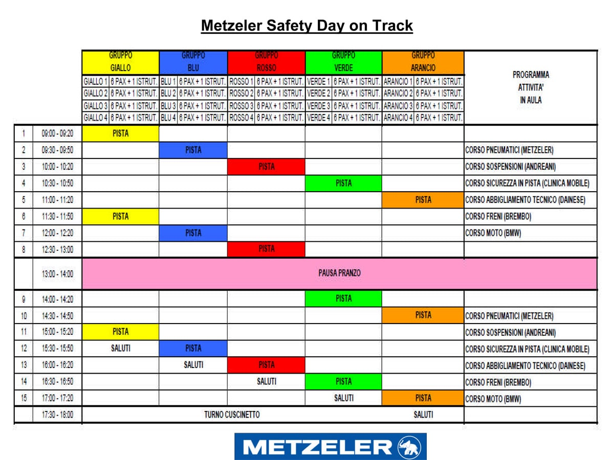 Metzeler Safety Day on Track: tutti in pista a Vairano 2
