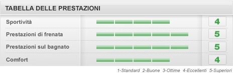 Pirelli PZero 3