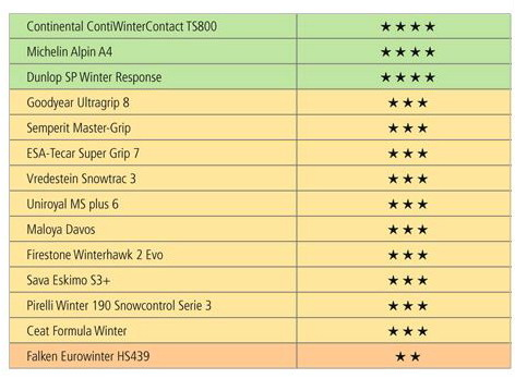 Test Pneumatici invernali 2011 - 2012: Gomme termiche in prova al TCS 2