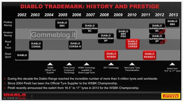 Pirelli Diablo: 10 anni di successi nei pneumatici moto 2