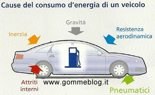 Risparmio di Carburante: i pneumatici sono tutti uguali?