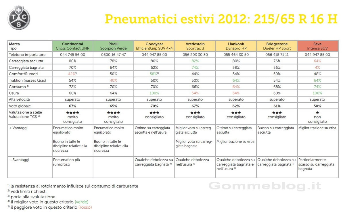 Test TCS Pneumatici SUV 215/65 R16H
