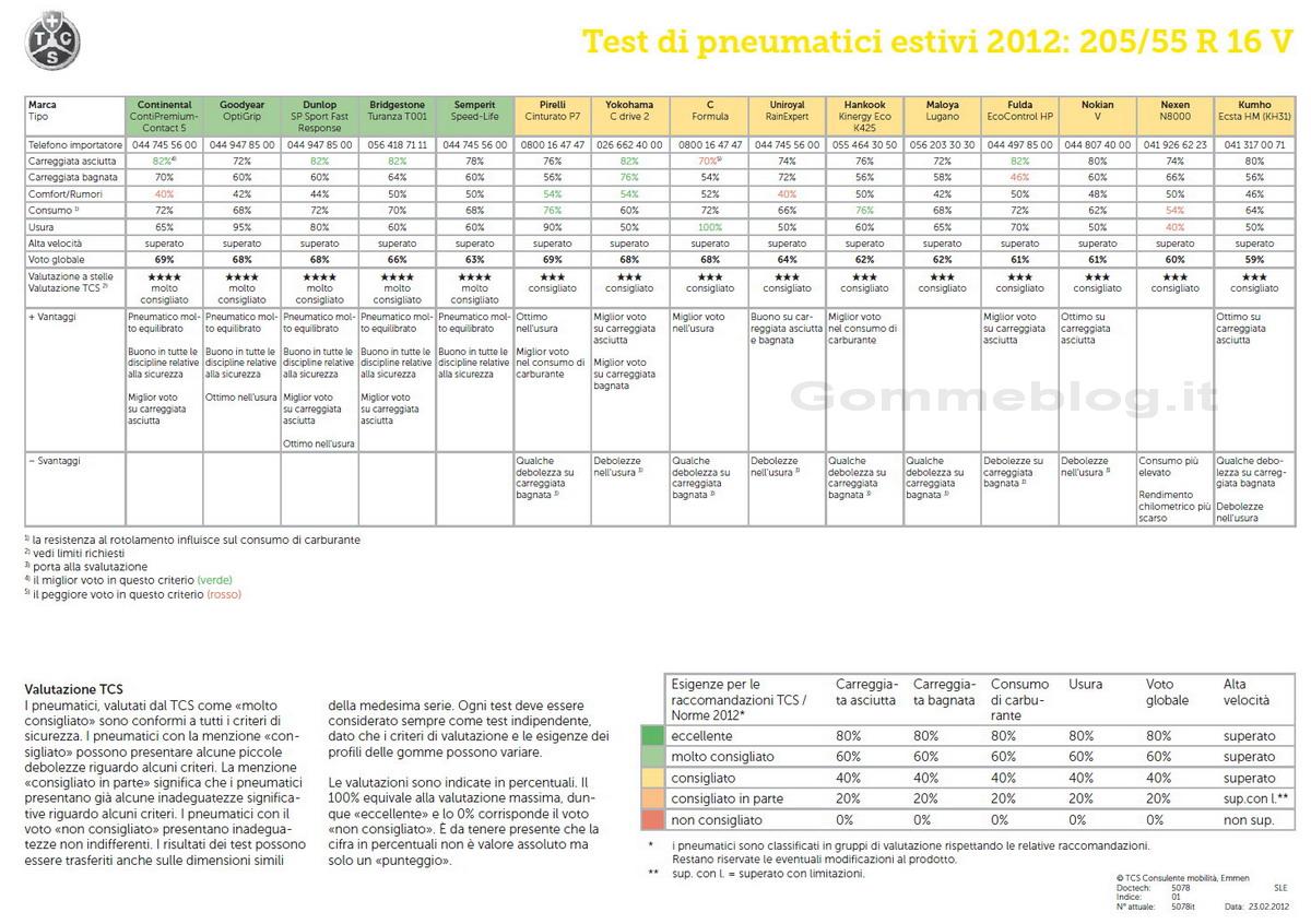 Test TCS Pneumatici Estivi 205/55 R16V 2