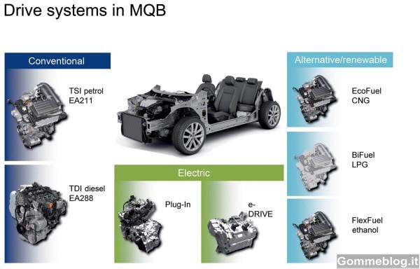 Volkswagen MQB: ecco come funziona questo innovativo telaio modulare VW 2