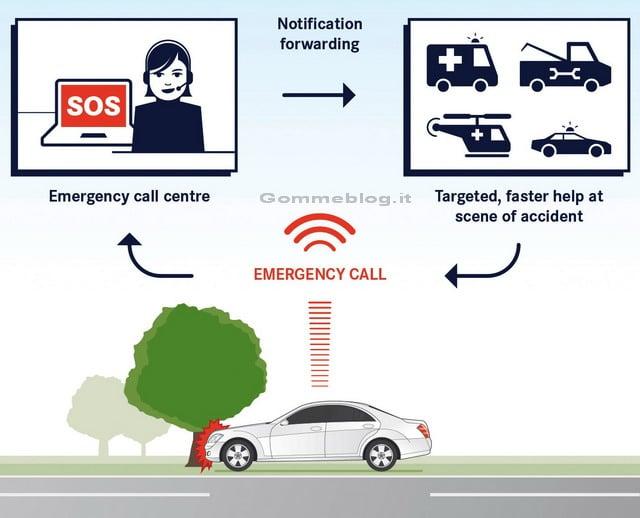 Mercedes eCall: nuovo sistema di chiamata d'emergenza in caso di incidente