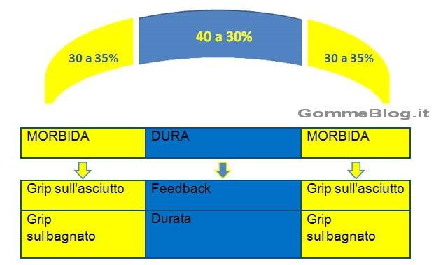 Michelin Power Pure SC 4