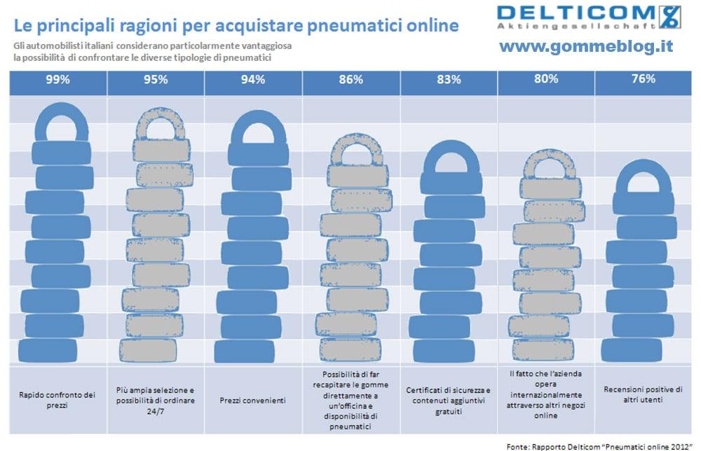 Acquisto pneumatici online: aumentano i SI degli automobilisti italiani per acquistare gomme online