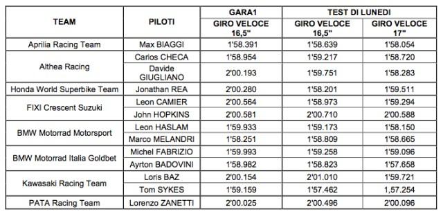 Pirelli Diablo Superbike 17 pollici: Superato il 1° test SBK 2013 2