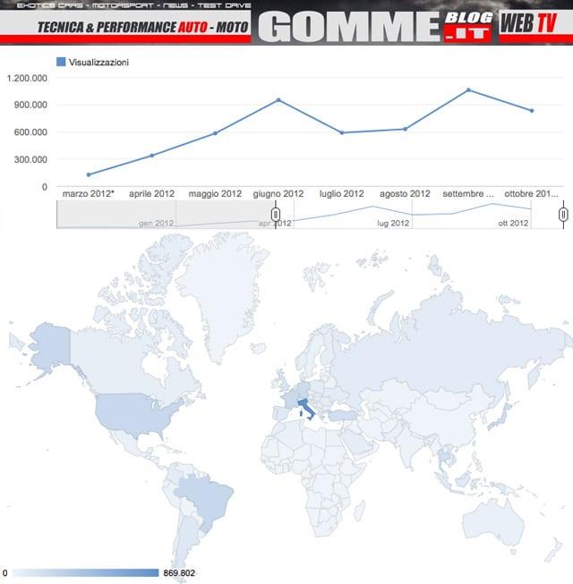 Gommeblog.it: 6 milioni di visite sul nostro canale YouTube 2