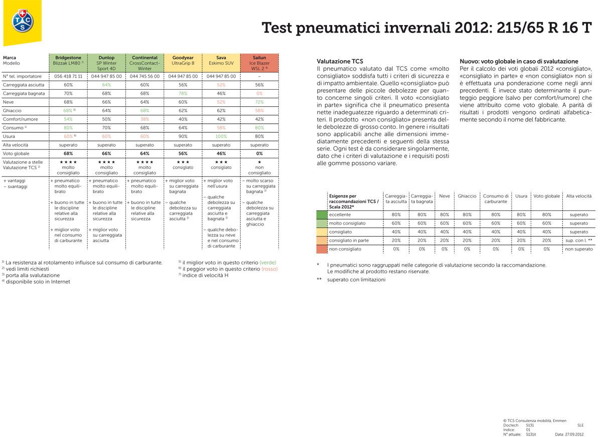 Test pneumatici invernali 2012-2013 4