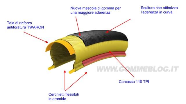 Michelin PRO4 Grip: pneumatici bici per le condizioni più avverse