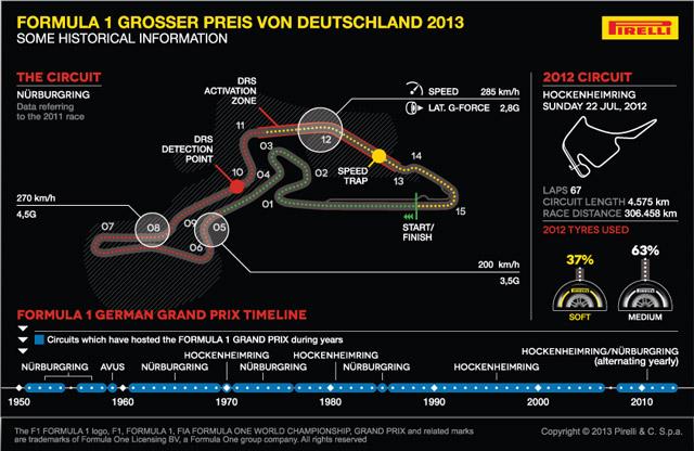 F1 Gran Premio di Germania: Come andranno le gomme Pirelli al Nurburgring