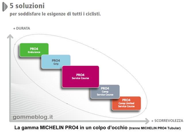 Michelin-pro4