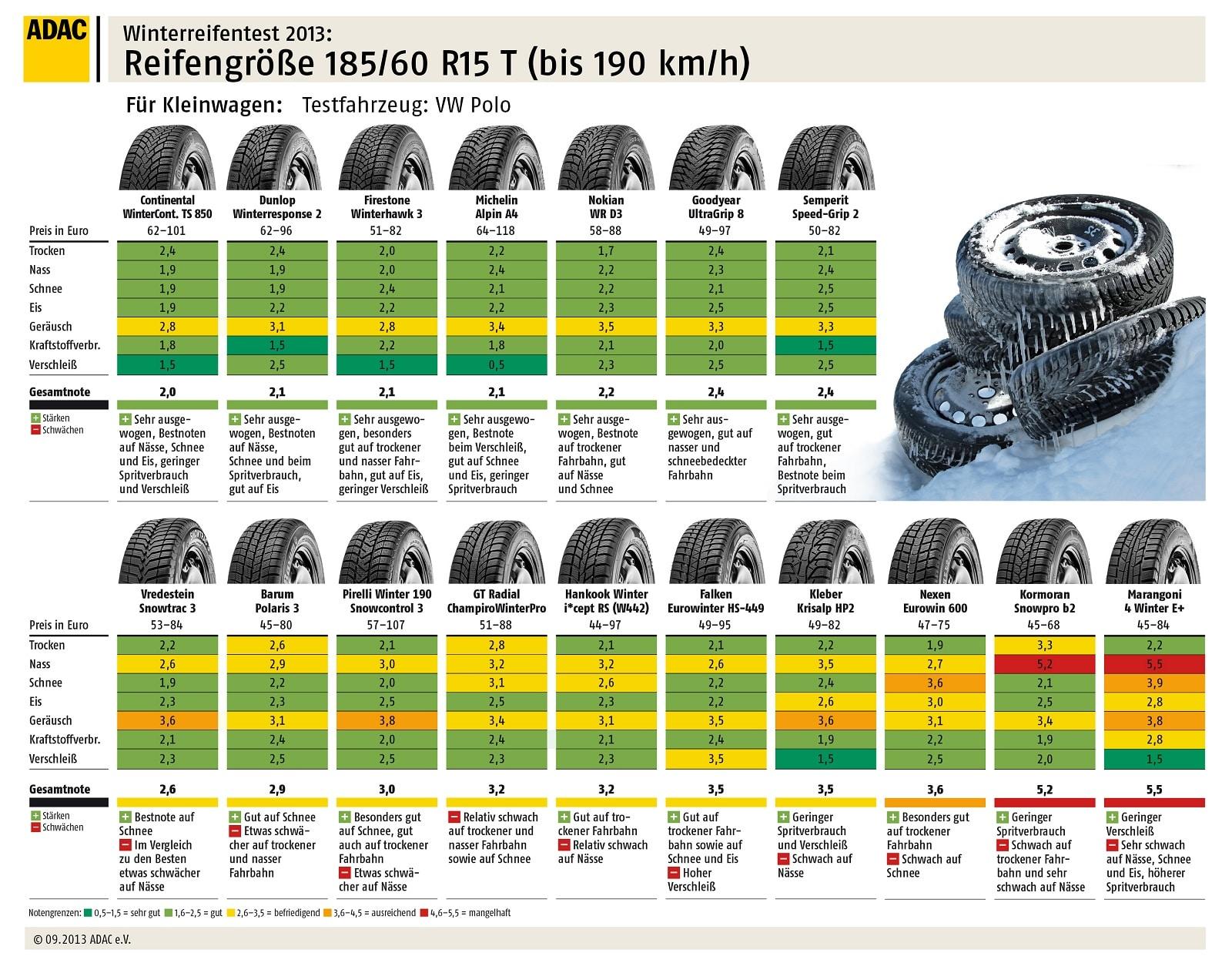 Test Pneumatici Invernali R15 Gomme da Neve ADAC – 185/60 R15