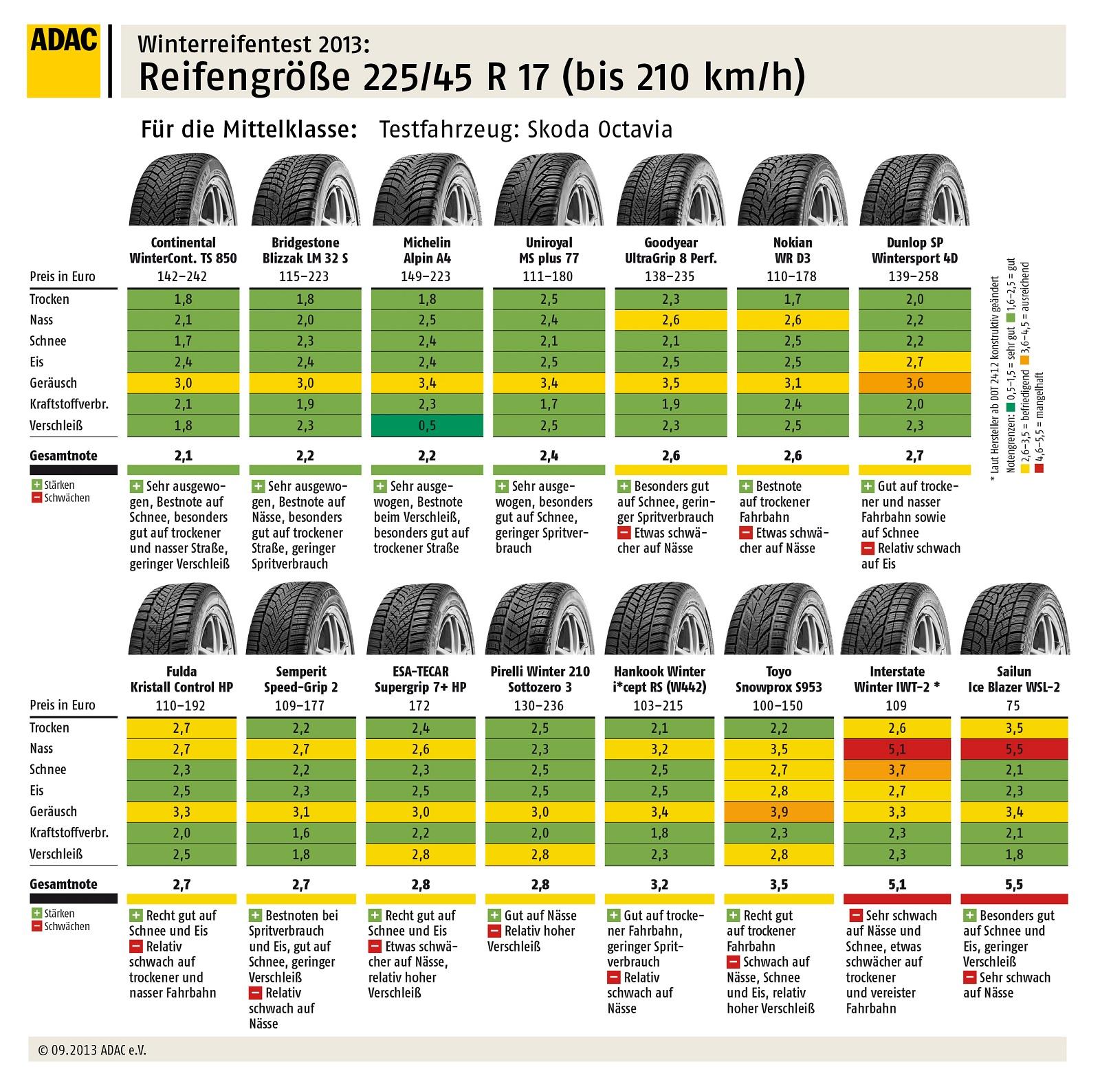 Test Pneumatici Invernali 2013 – 2014 ADAC – 225/45 R17