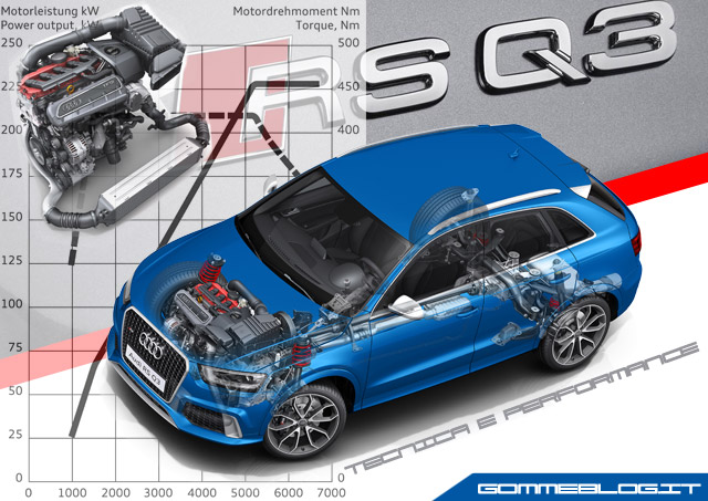 Audi RS Q3: REPORT COMPETO su Tecnica e Performance