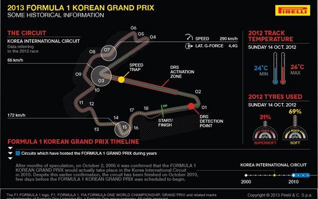 Formula 1: Anteprima Gran Premio di Corea. Pirelli 3D Track Lap