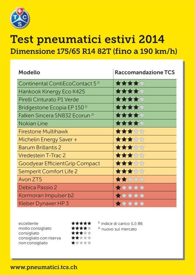 TCS-2014-175-65-R14