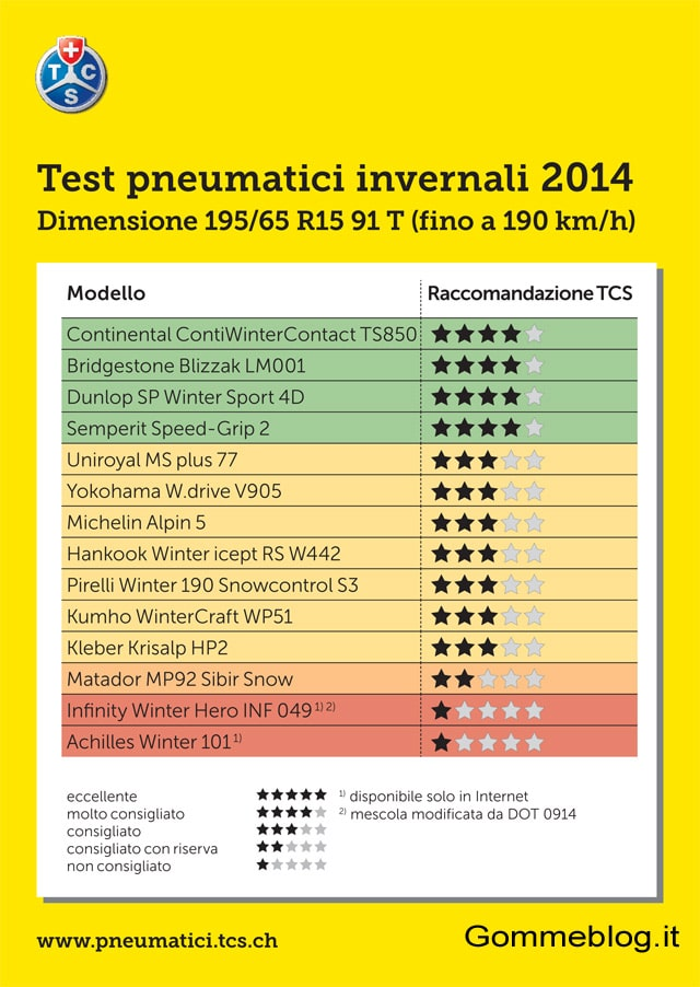 test-gomme-neve-tcs-2014-report-195