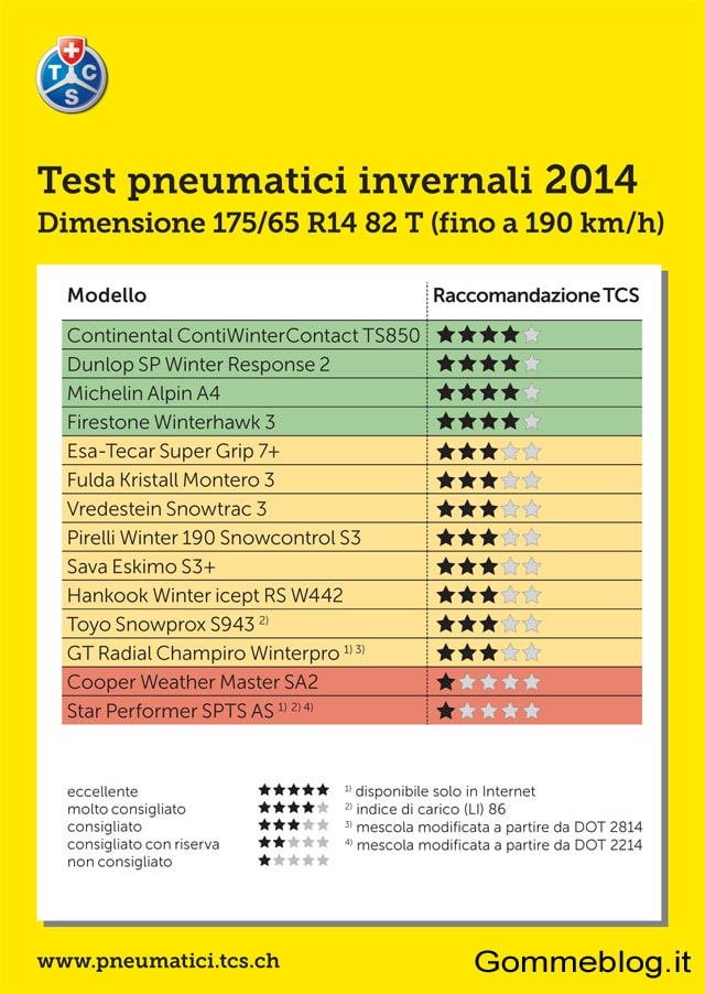 test-gomme-neve-tcs-2014-report