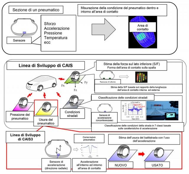 BS-01-15-Bridgestone-annuncia-lo--sviluppo-di-una-nuova-tecnologia-2