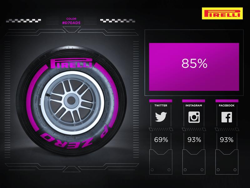 "Formula 1 2016: Pirelli Mescola ""Viola"" Ultrasoft. Test a Dicembre"