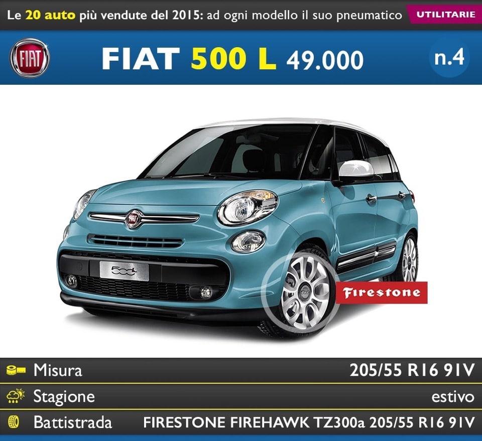 Le 20 auto più vendute in Italia nel 2015: ecco le gomme ... per ogni modello 27