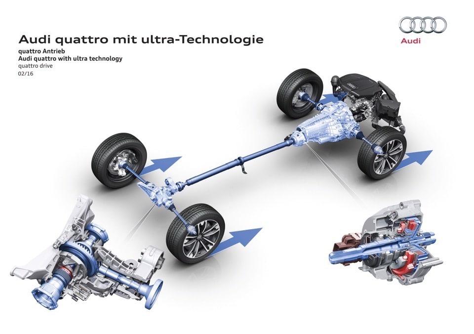 Magna Flex 4: il cuore della nuova trazione Audi quattro Ultra 6