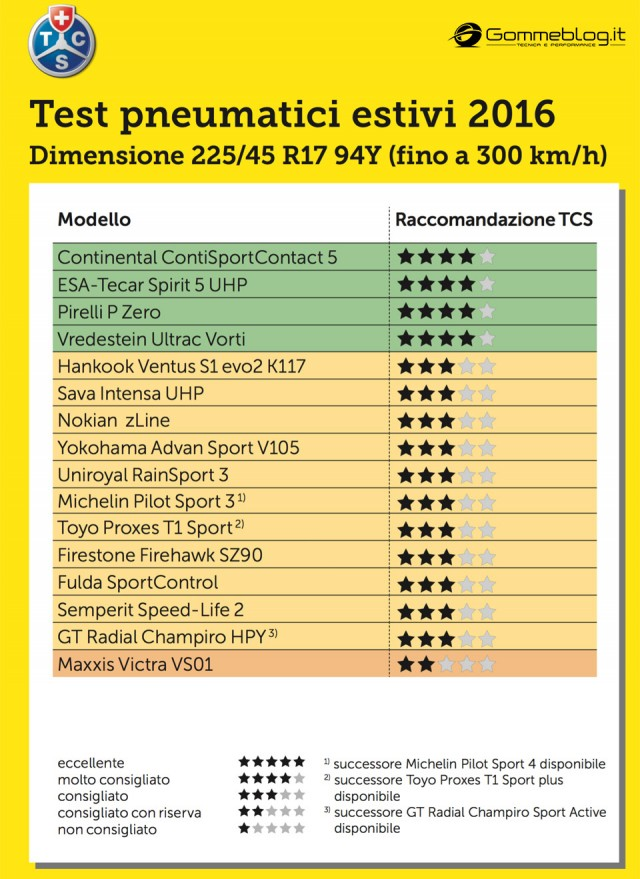 Gomme-TCS-2016-Test-225