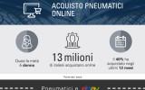 Prezzi Gomme Online: Oltre 13 Milioni Acquistano Pneumatici Online